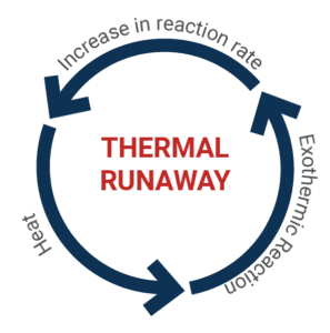 Thermal Runaway Cycle
